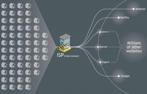 ISPInterconnect