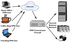 VPN-Concentrator-Setup
