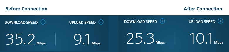 speedtest e-vpn